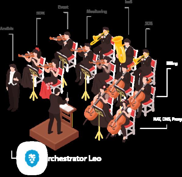 Orchestrator LEO